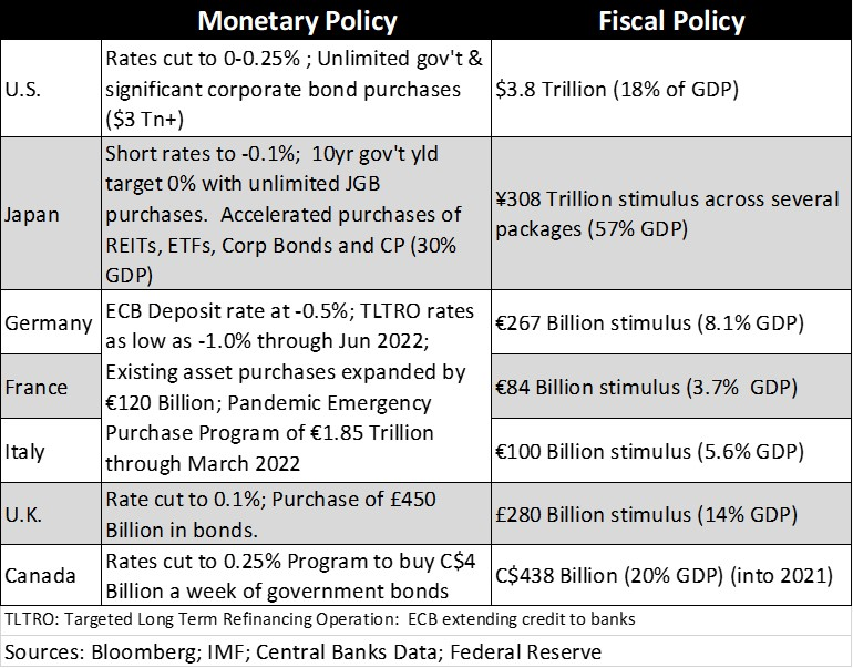 Monetary and Fiscal Policy Chart