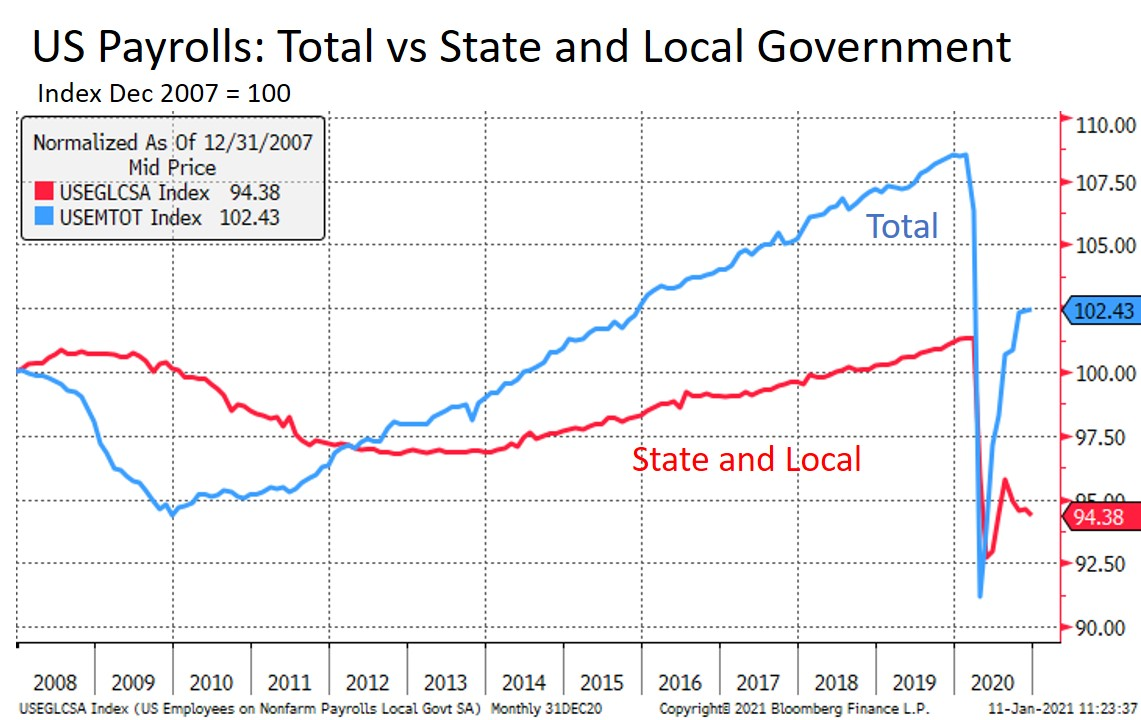 State vs. Government Payrolls