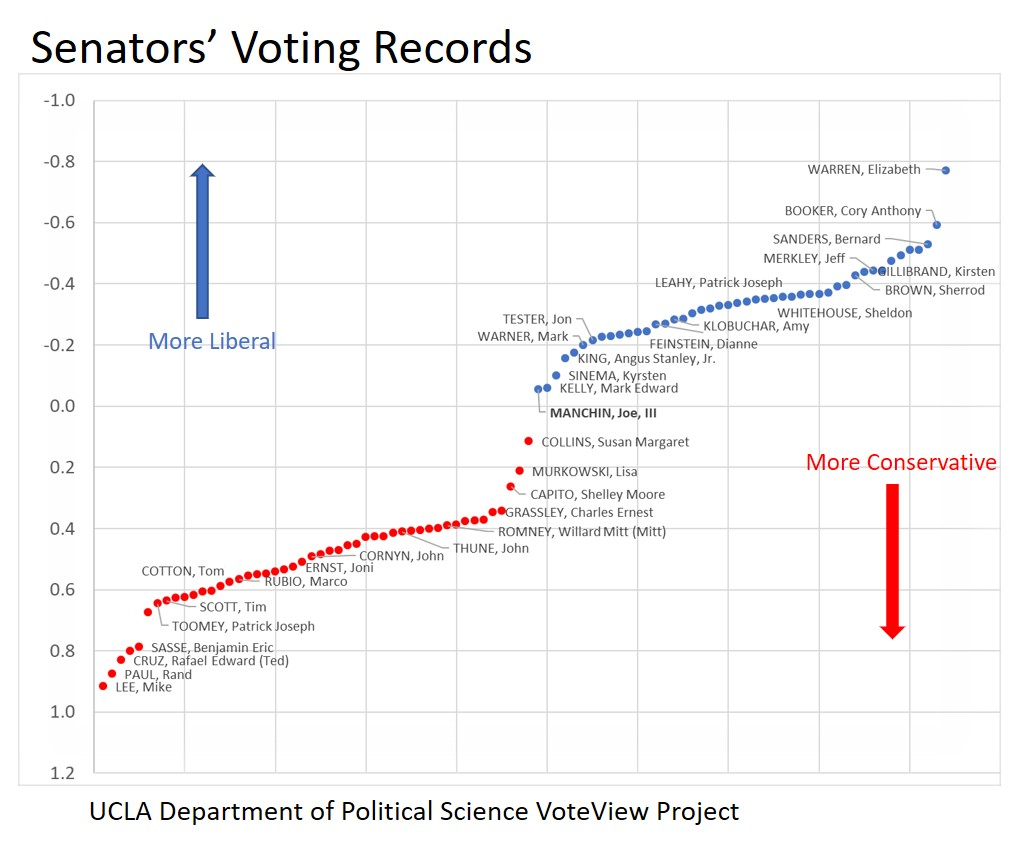 Senator's Voting Records
