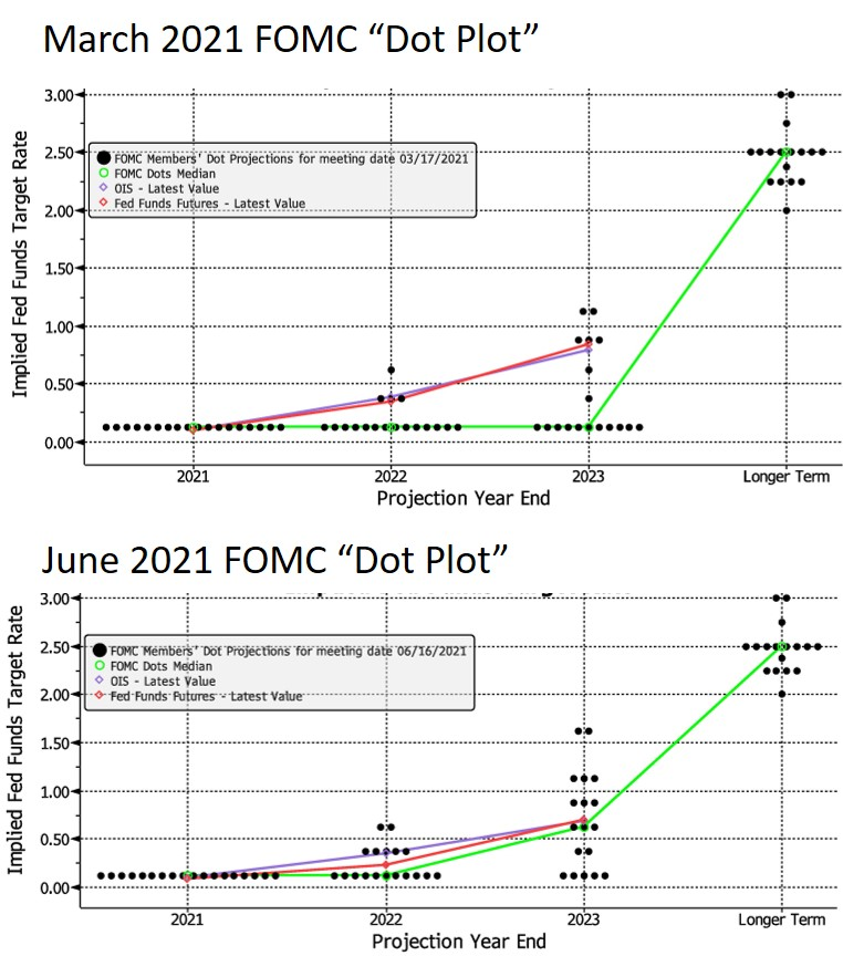 March 2021 and June 2021 FOMC DOT Plot