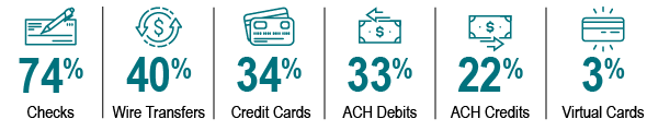 2020 Afp Payments Fraud And Control Survey New Mexico Bank Trust