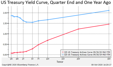 US Treasury Yield Cure