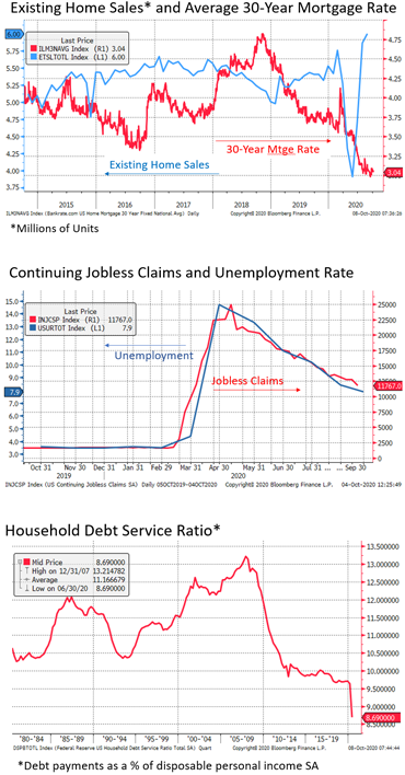 Existing Home Sales, Continuing Jobless Claims and Household Debt Service charts