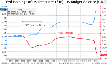 Fed Holdings of US Treasuries