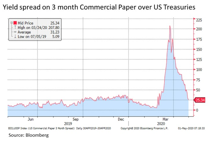 3 Month Commercial Paper Yield Spread