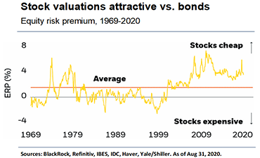 Stock valuations attractive versus bonds