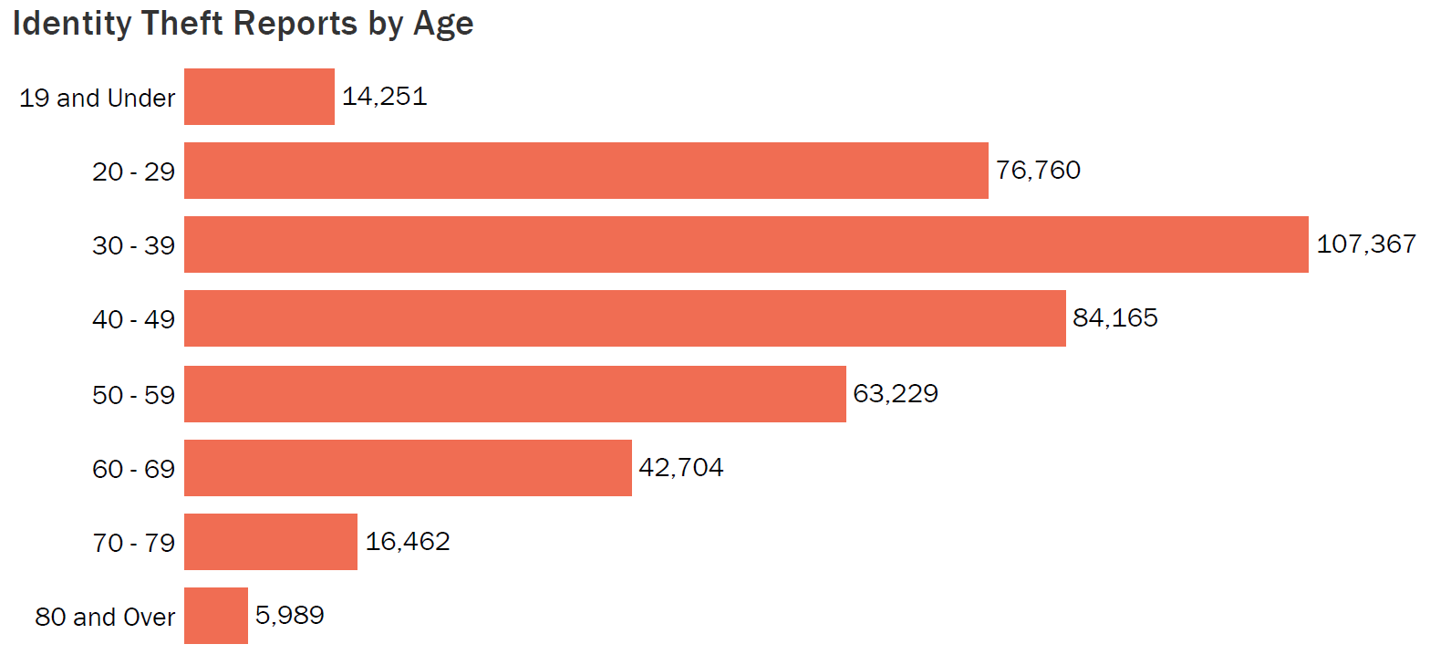 Identity Theft Reports By Age Graph