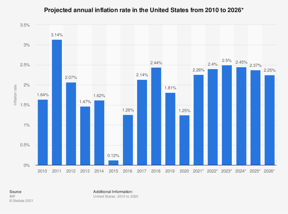 U.S. Projected annual inflation rates from 2010-2016