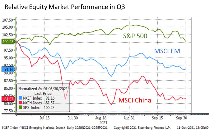 Relative Equity Market Performance in Q3