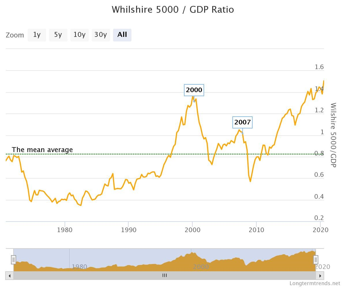 Whilshire 5000/GDP Growth